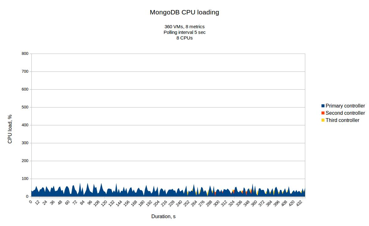 mongo-cpu-pollsters-360-5s-total.jpg