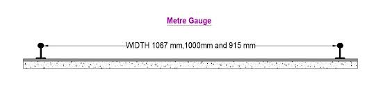 types of railway gauges - metre gauge