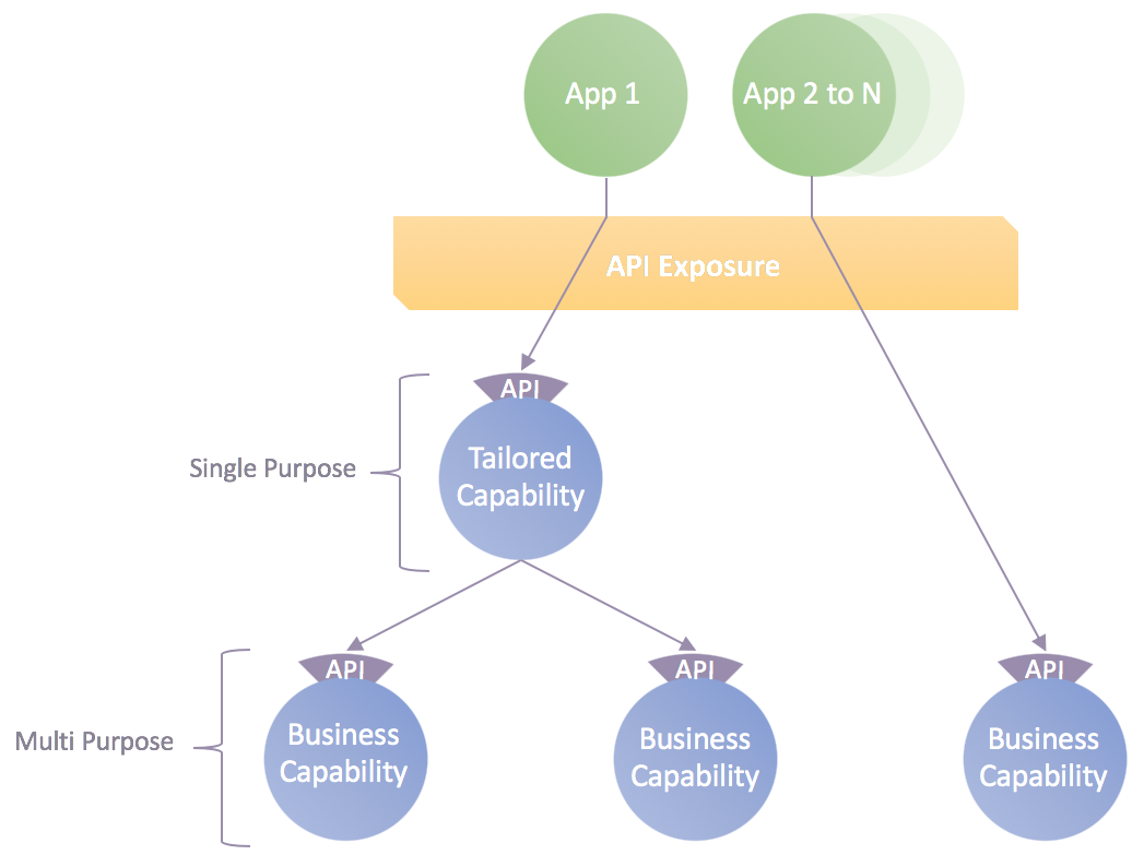 Figure 2: API-led communication