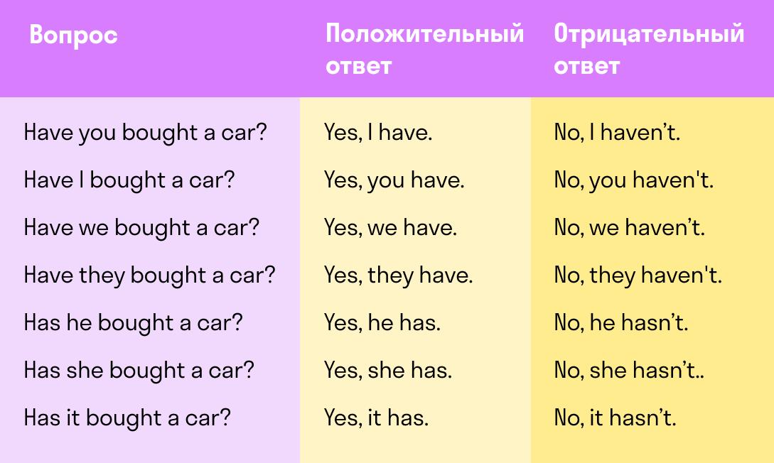 вспомогательные глаголы при ответах на вопрос