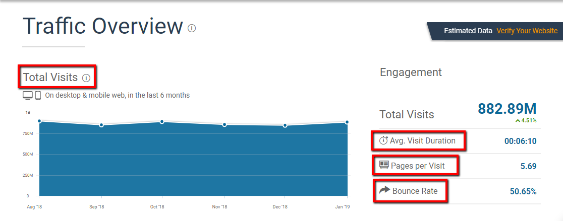 Similarweb Review | Traffic Overview