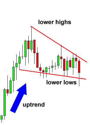 Falling Wedge Consolidation Forex Chart Pattern