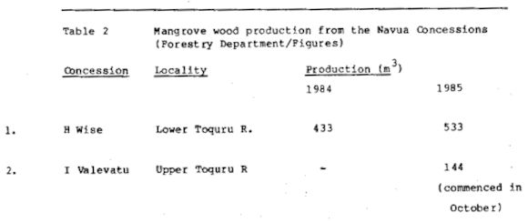 Table 2 Mangrove wood production from the Navua Concessions (Forestry Department/Figures)