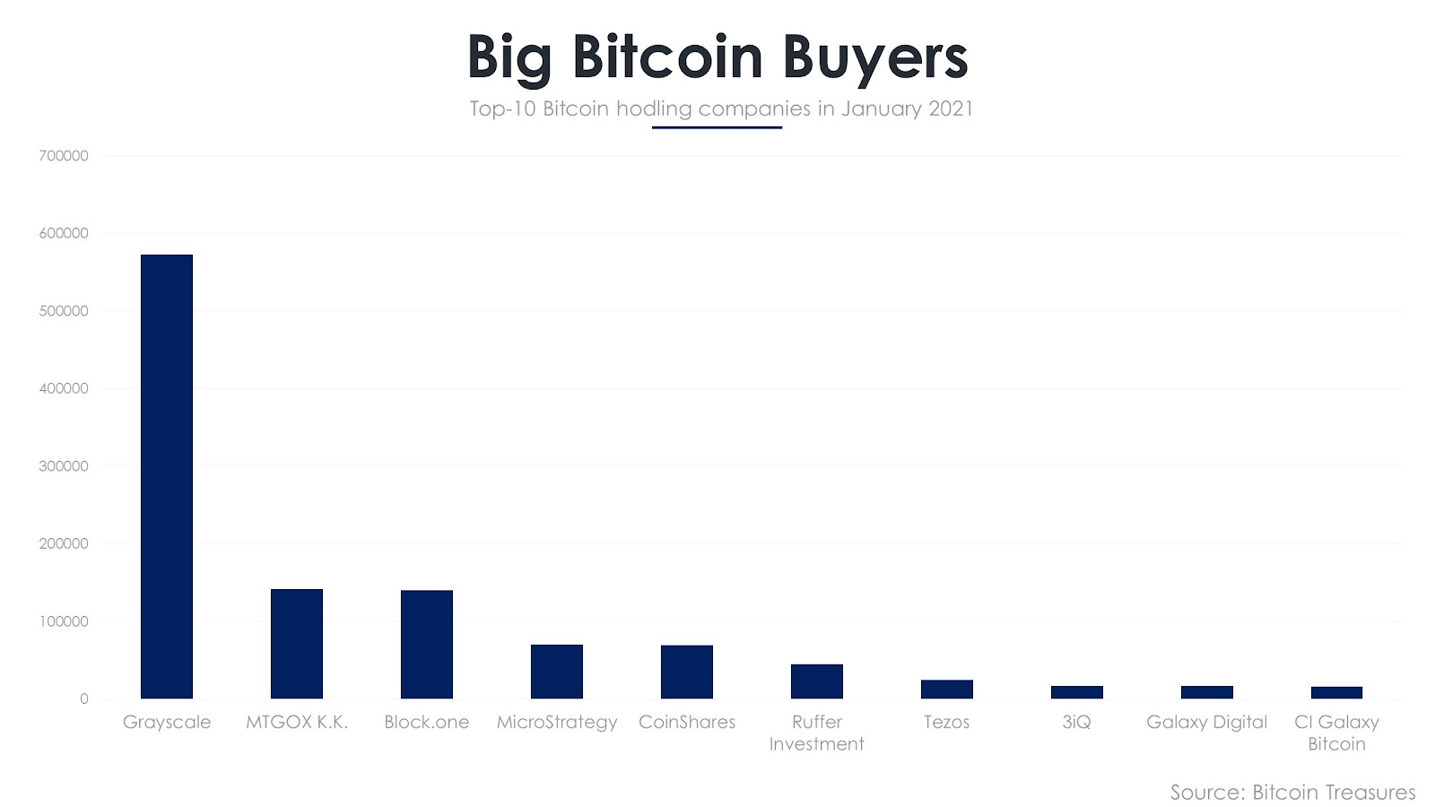Companies that hold the most Bitcoin
