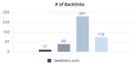 Backlinks Report