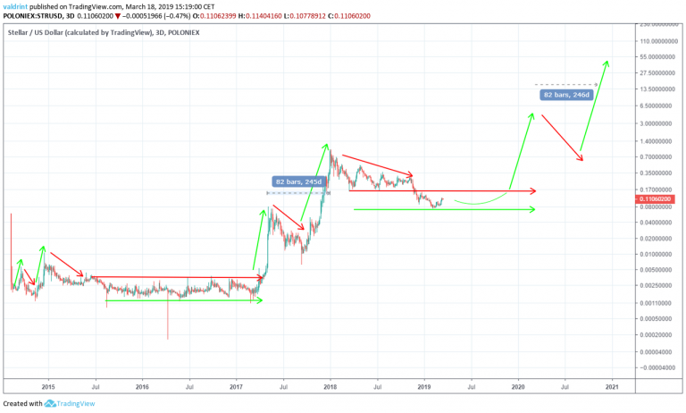 XLM 2020 price projection by Beincrypto