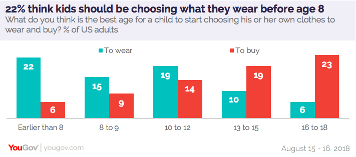 "50e96fffe ... the best age for that is ""16 to 18 years old"" while a similar number  (19%) say ""13 to 15 years old"" is when kids should start buying their own  clothes."