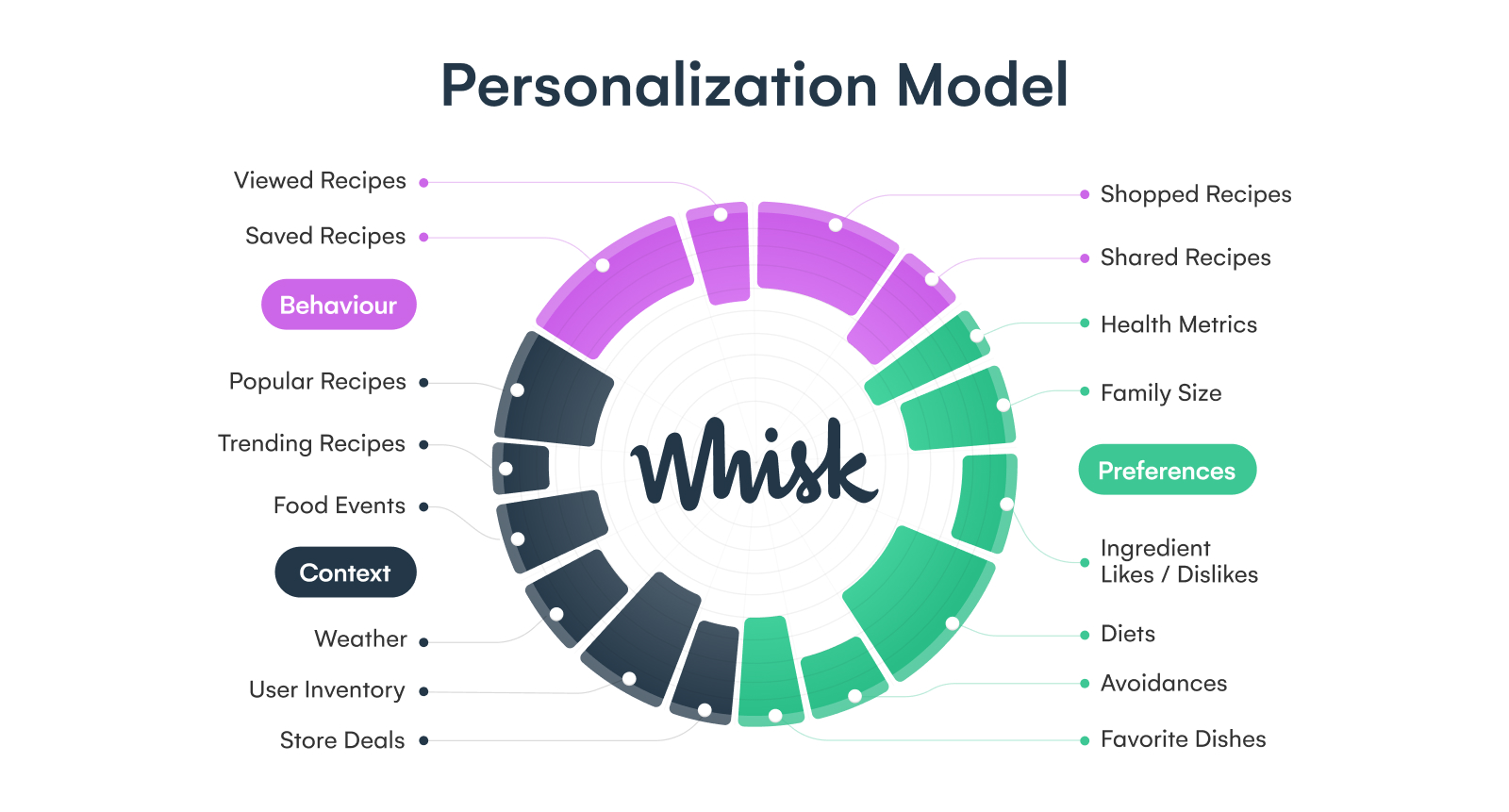 food content personalization