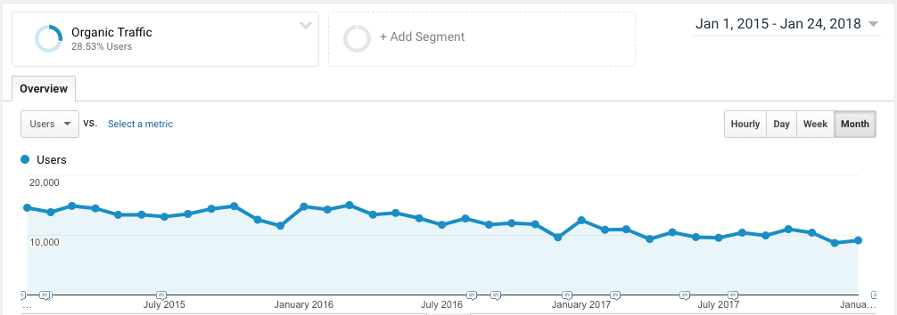 Blog posts with decaying traffic