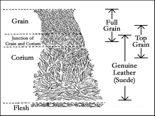 How is genuine leather made