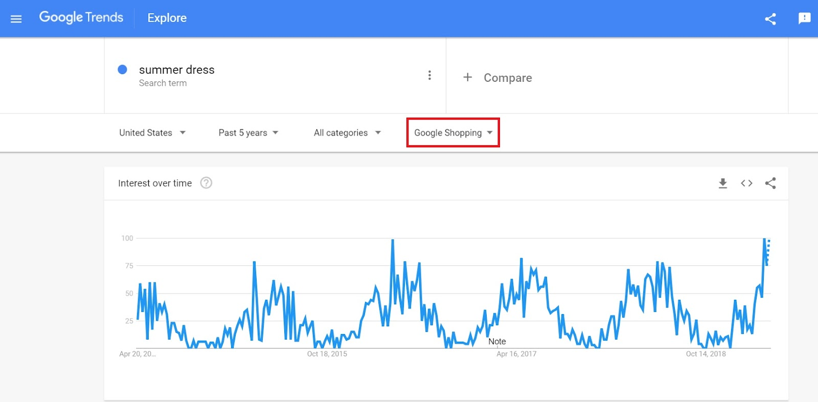 Google Trends Google Shopping Filter