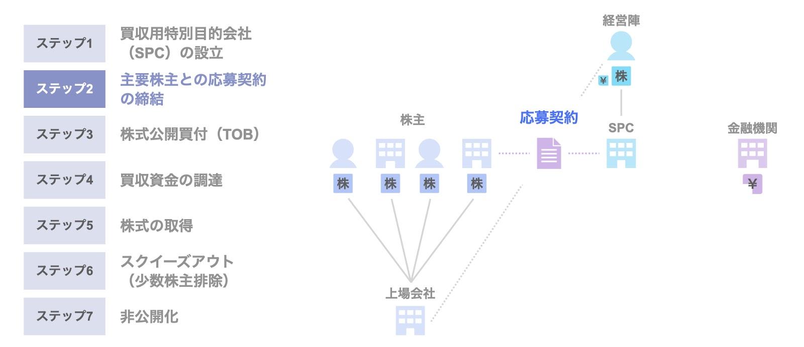 MBOによる非公開化のスキーム②主要株主との応募契約の締結
