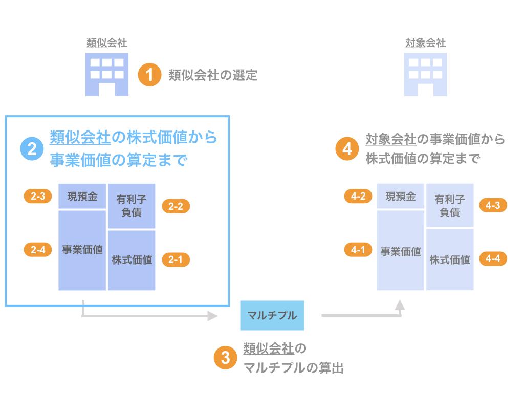 ステップ2. 類似会社の株式価値の把握から事業価値の算定まで
