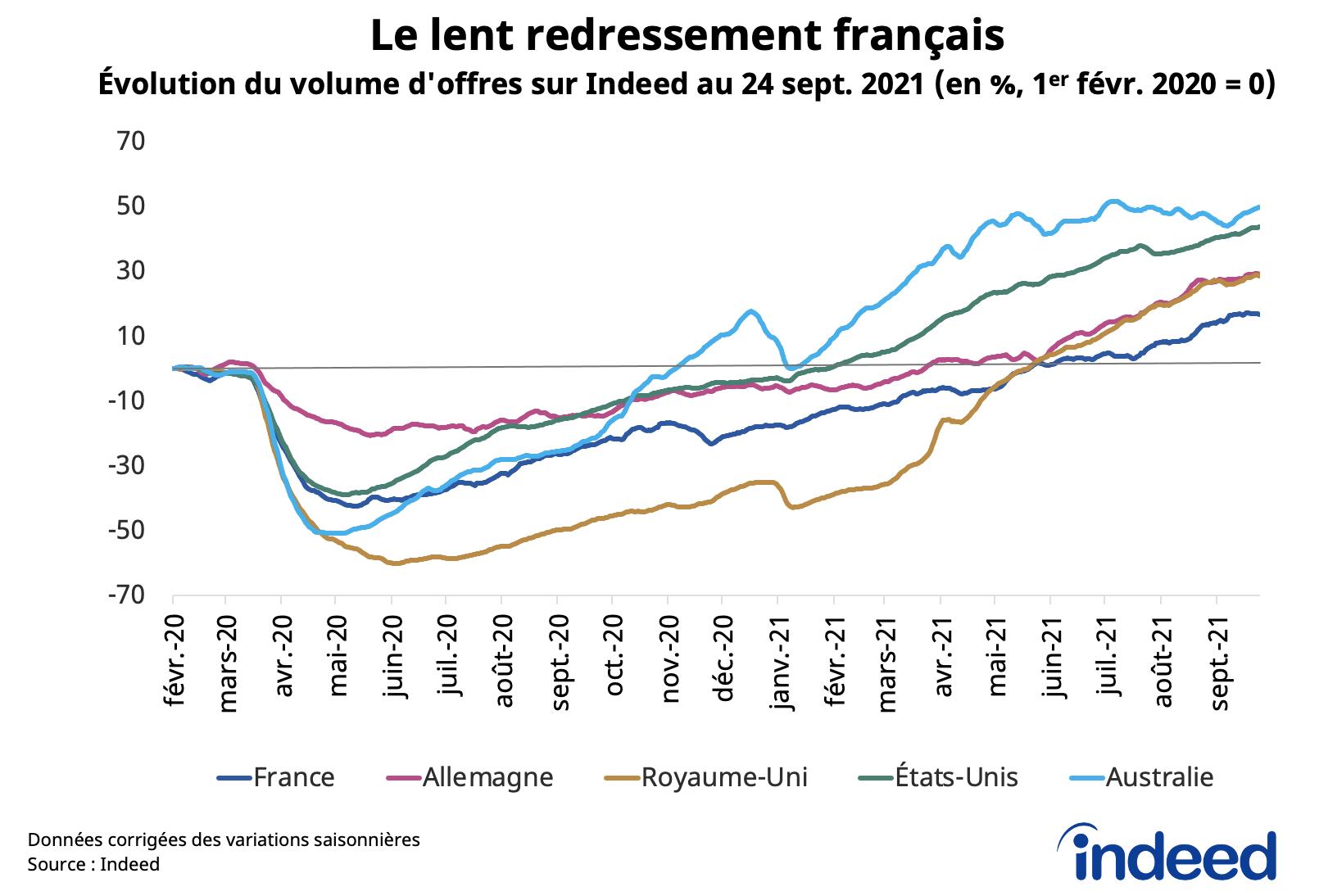 Le graphique en courbes illustre l'évolution du volume d'offres d'emploi en France, en Allemagne, au Royaume-Uni, aux États-Unis et en Australie au 24 septembre 2021.