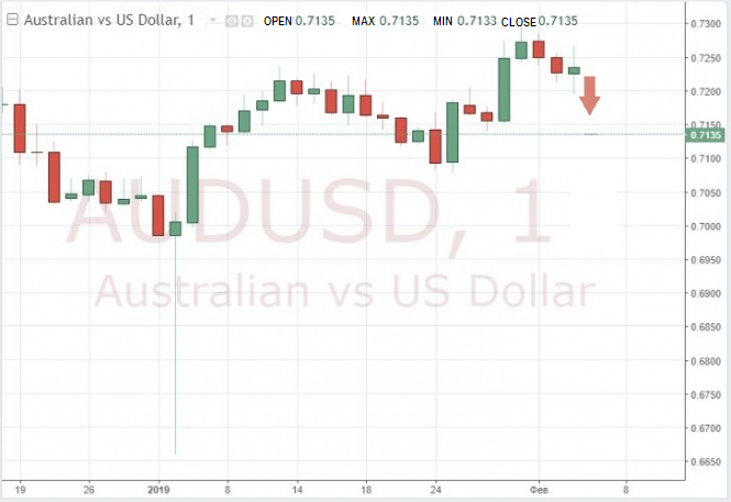 The speech of the head of the RBA led to the sale of the Australian dollar