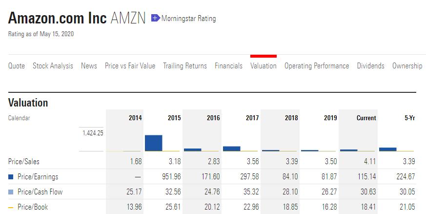 財務報表分析重點教學,亞馬遜的本益比很常處於非常高的狀態