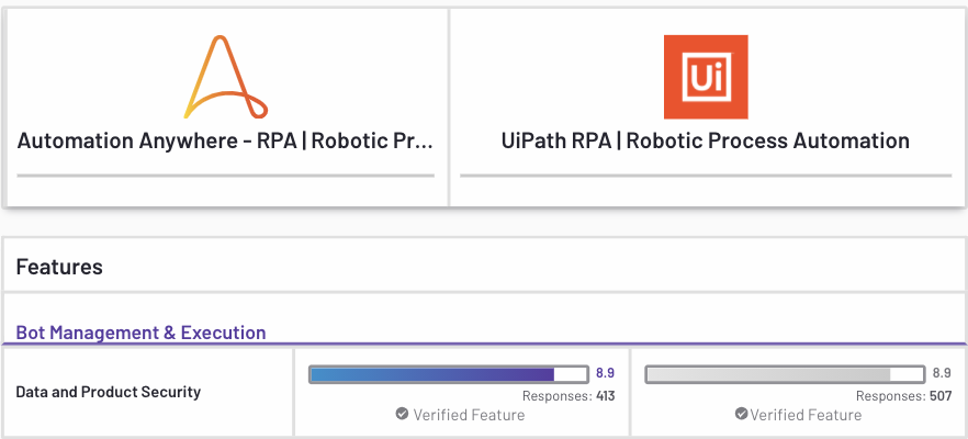 leaders from Spring 2021 report - Automation Anywhere and UiPath