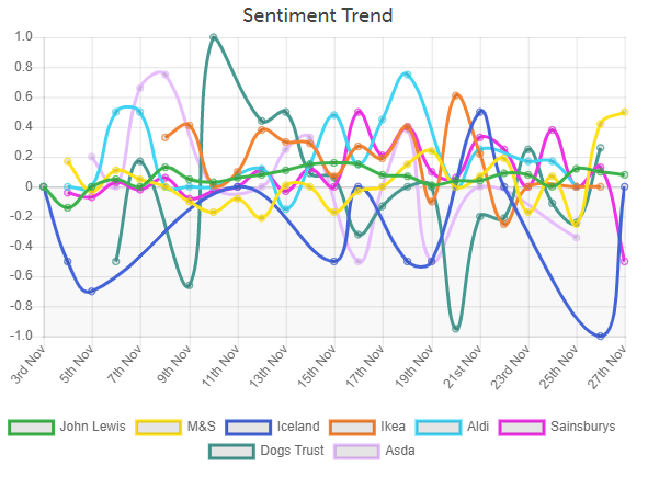 Brands Christmas ad 2019 sentiment analysis trend | Wordnerds