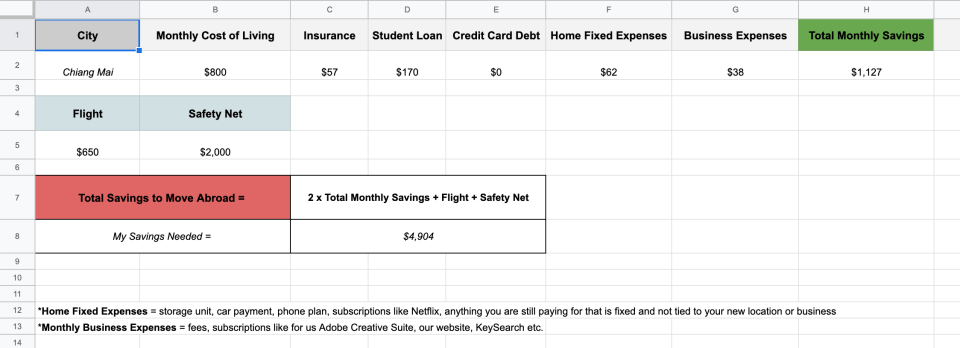 Budget spreadsheet to calculate how much money to save before moving abroad