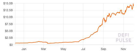 График количества средств, заблокированных в DeFi-протоколах, по данным DeFi Pulse.
