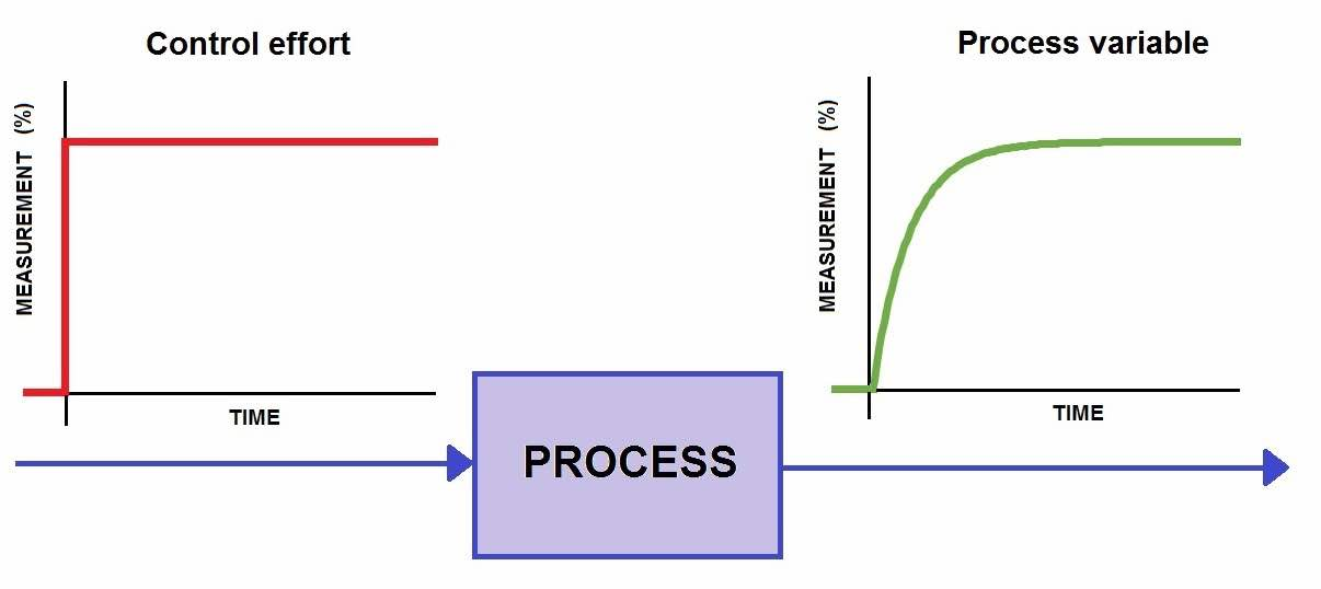 Figure 1: In this example of a well-behaved process, the process variable (green) reacts more-or-less immediately to a step change in the control effort (red). It then rises at an ever-decreasing rate until it reaches a steady-state value. First-order lag processes such as this one—common in temperature, pressure, and flow control applications—are particularly amenable to PID control. Courtesy: Control Engineering
