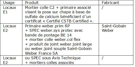 Tableau 1-3 : Produits pour collage de carreaux (cf DTA-13/14 -1252 Fermacell)