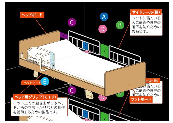 最新介護ベッドまわりのイメージ