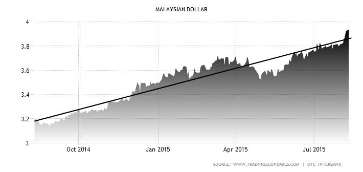 Malaysian Dollar