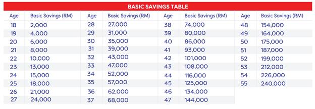 basic savings table - epf member investment scheme