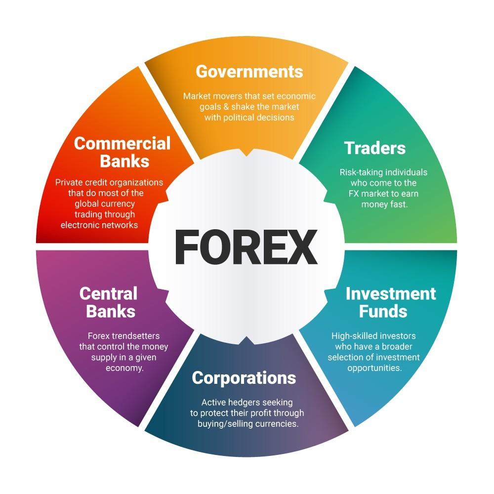 Forex thu hút được đông đảo nhà đầu tư trên thế giới