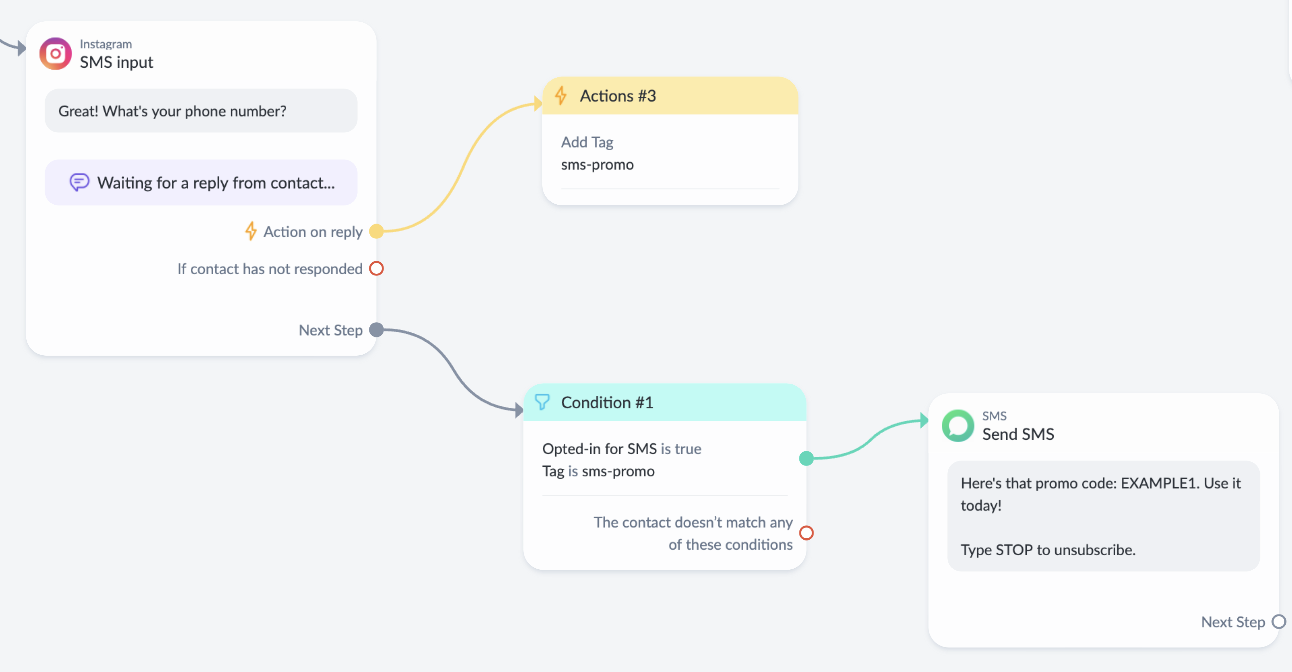 SMS workflow with ManyChat