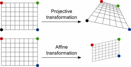 """Image result for affine transformation"""""""