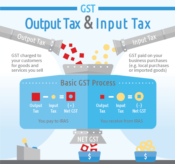 Output Tax and Input Tax in Singapore GST