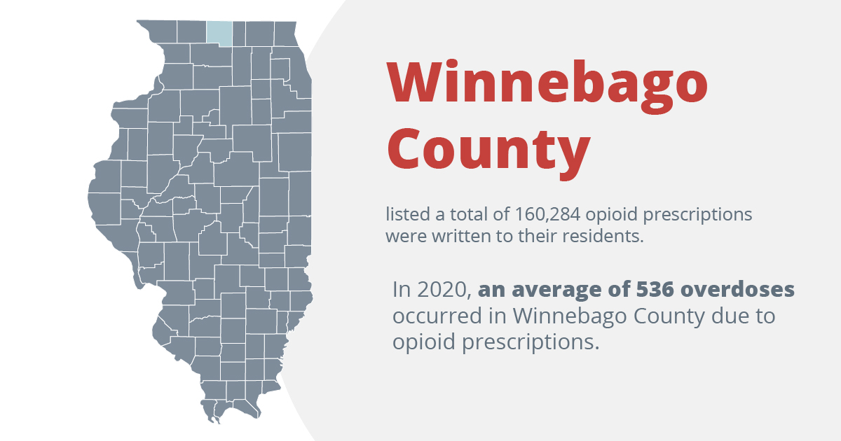 winnebago county listed a total of 160,284 opioid prescriptions were written to their residents. In 2020, an average of 536 overdoses occurred in winnebago county due to opioid prescriptions
