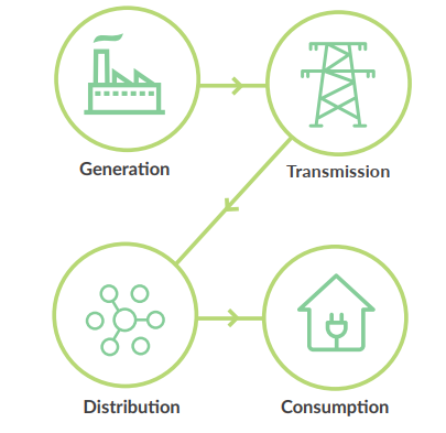 Electricity value chain