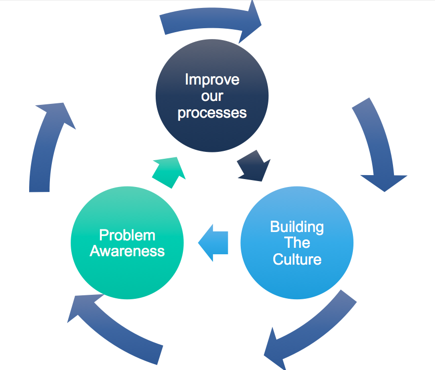 model for improvement template - enhancing a3 problem solving with technology