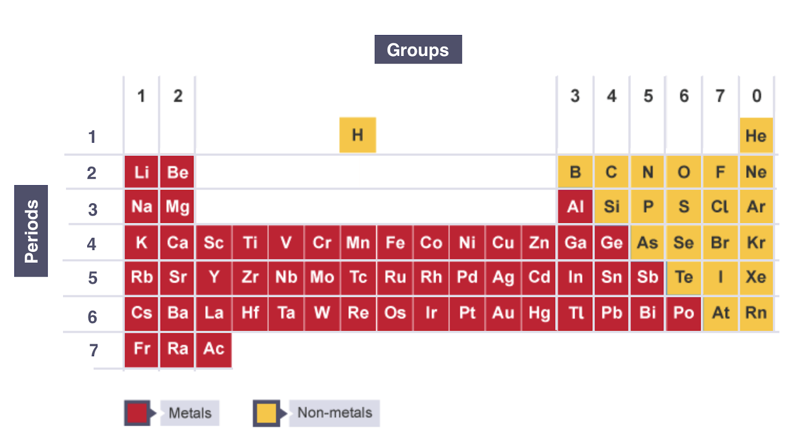 Igcse chemistry 2017 118 understand how elements are arranged in the periodic table all elements are arranged urtaz Images