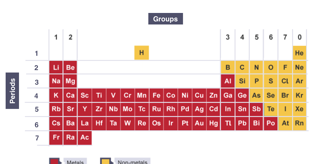 IGCSE Chemistry 2017: 1.18: Understand How Elements are ...