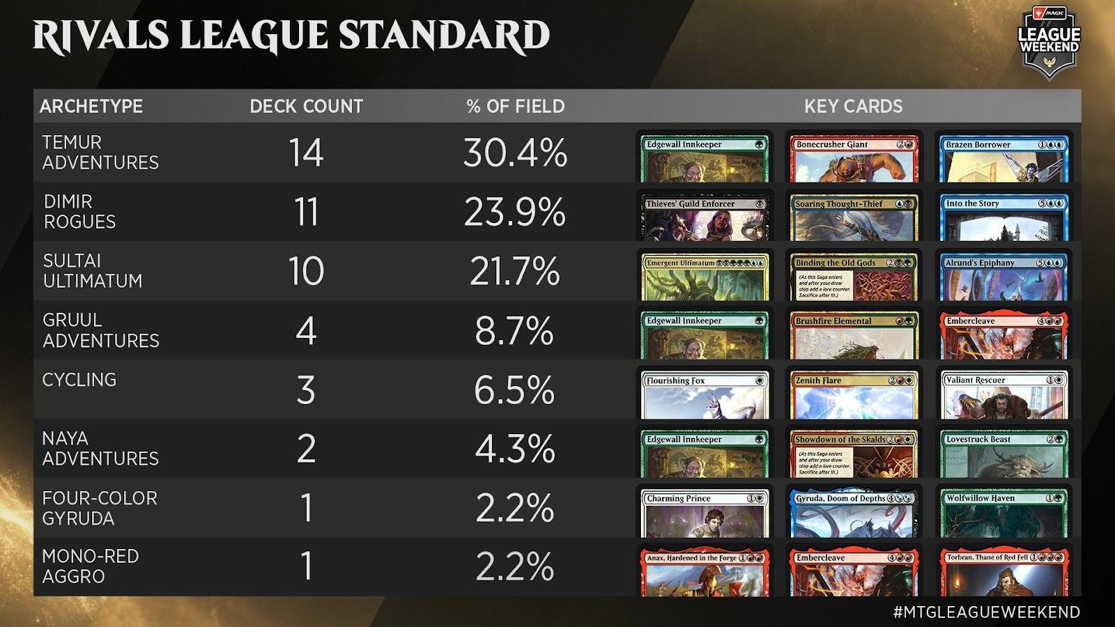 C:UsersJosef JanákDesktopMagicStředeční VýhledyStředeční Výhledy 8Rivals League - Standard Metagame.jpg