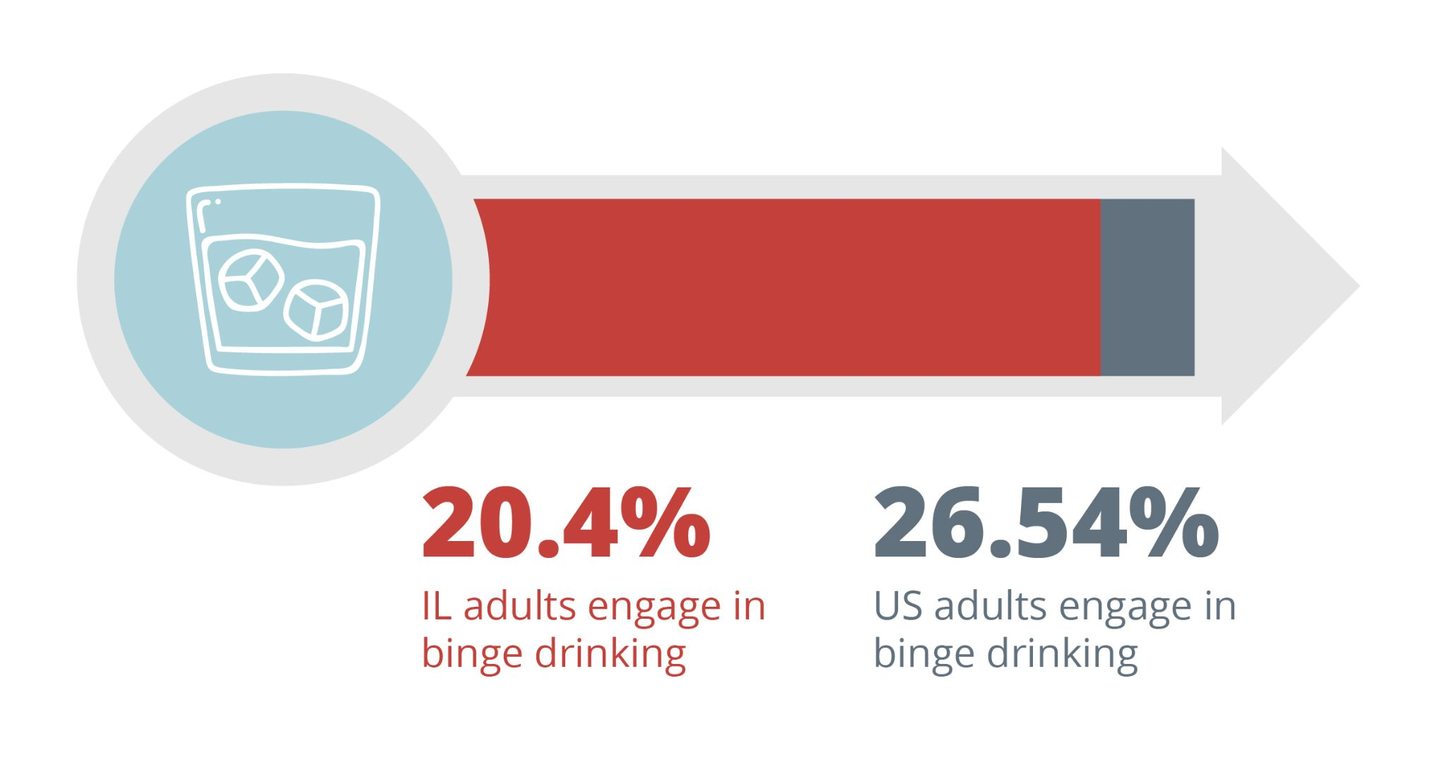 20.4% of illinois adults engage in binge drinking. 26.54% of American adults engage in binge drinking.