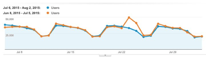 the chart shows how content recycling improved traffic