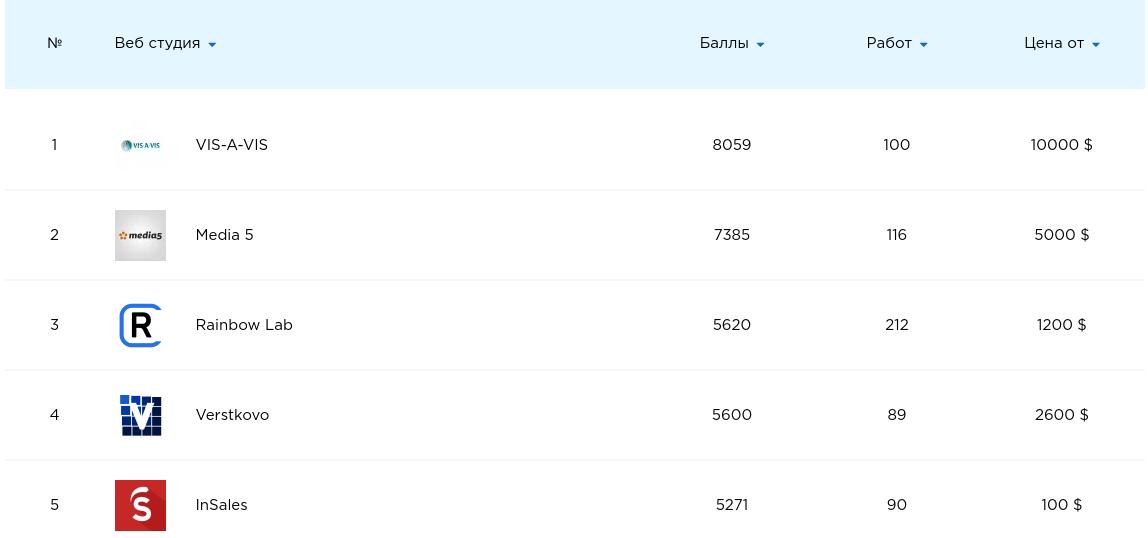 Скриншот таблицы рейтингов разработчиков сайта