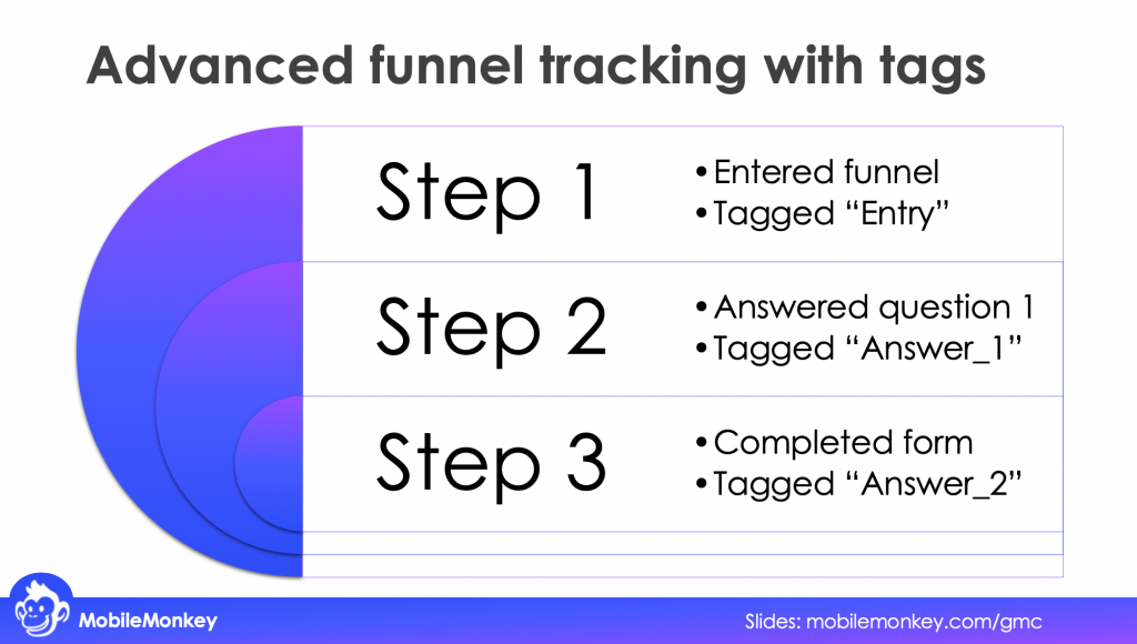 Advanced web chat funnel tracking with tags