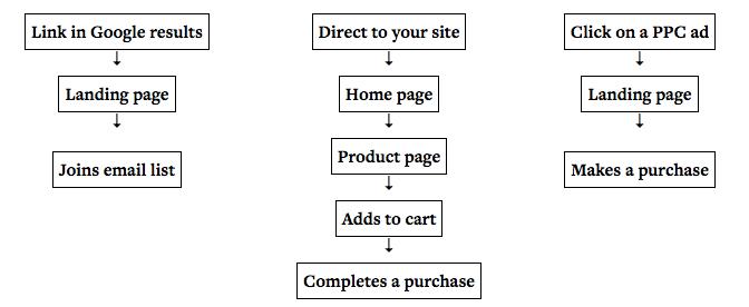 multiple paths conversion funnel