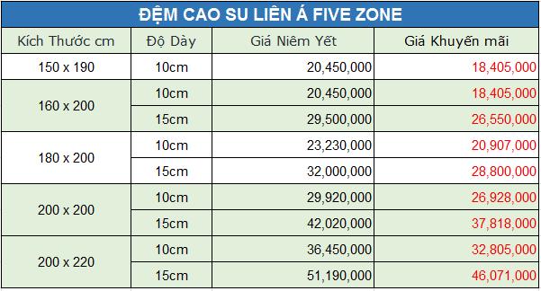 bảng giá đệm cao su Liên Á 5 Zone