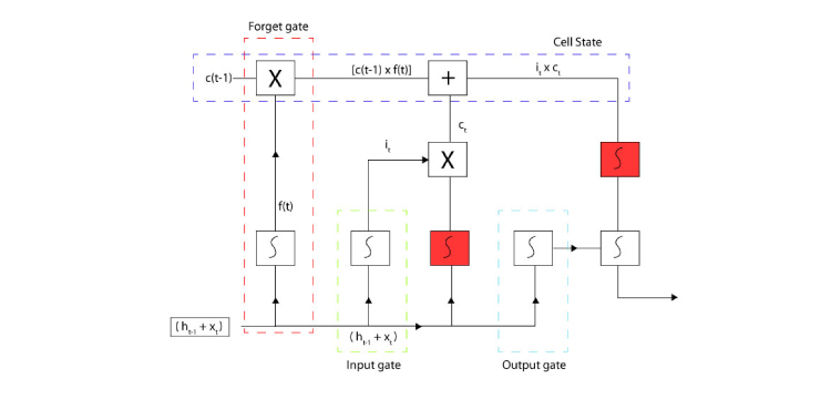 A pictorial presentation for the working of LSTM, consists of the Forget Gate, an Input Gate, and an Output Gate.