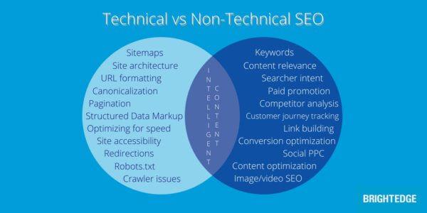 technical vs non technical SEO