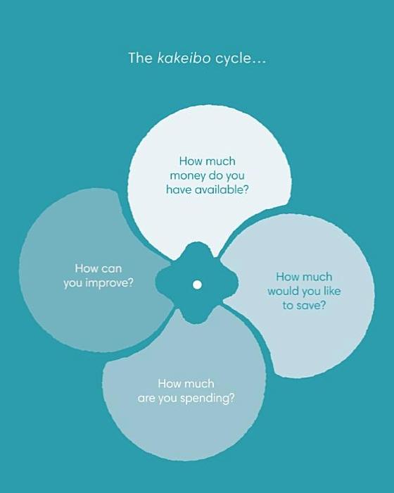 Kakeibo: el arte japonés de ahorrar dinero 1