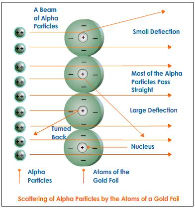 alpha-particles-from-gold-foil