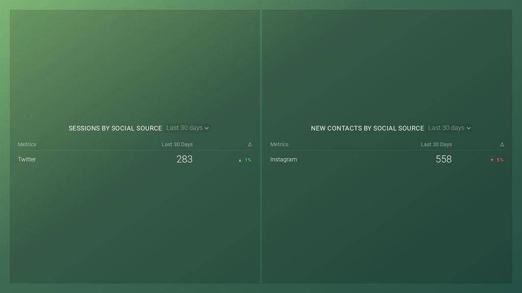 hubspot social media template dashboard